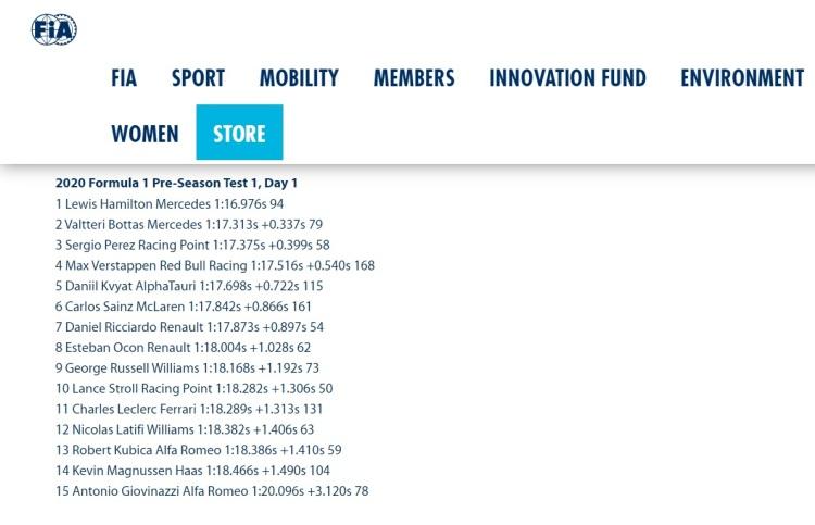Screen grab via https://www.fia.com/news/f1-hamilton-tops-timesheet-pre-season-testing-gets-underway-barcelona