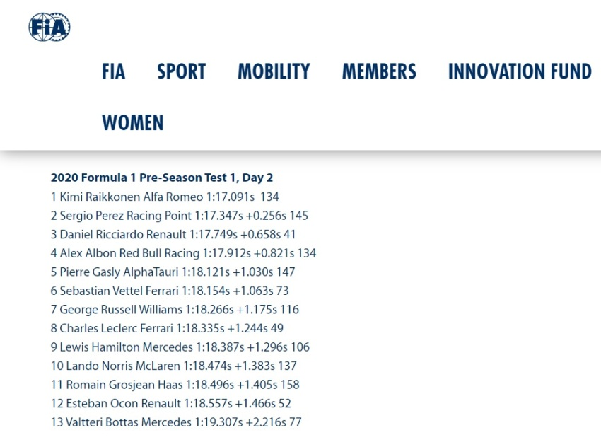 Screen grab via https://www.fia.com/news/f1-raikkonen-tops-day-two-barcelona-mercedes-debut-new-steering-system
