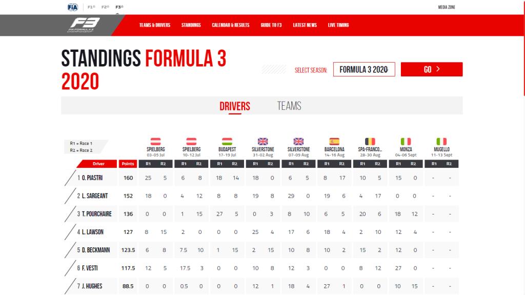 https://www.fiaformula3.com/Standings/Driver