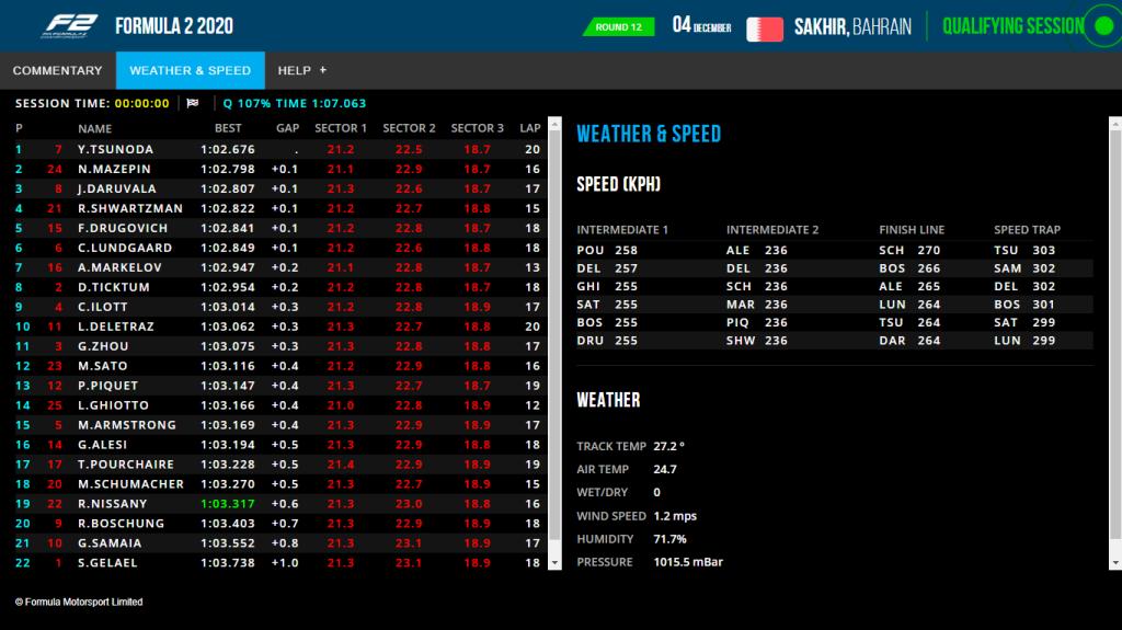 Screen grab: https://www.fiaformula2.com/livetiming/index.html
